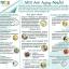 เอ็มจีไอ แอนตี้ เอจจิ้ง MGI Anti Aging (อาหารเสริมต้านความชรา) thumbnail 4