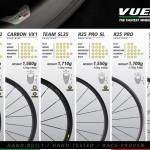 """ชุดล้อเสือภูเขา Vuelta Fusion SL 650B (Tubeless) 27.5"""", รองรับแกน 15+12มม, มีอแดปเตอร์แกน9มม."""