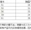 ชุดกระโปรง สีชมพู แพ็ค 5 ชุด ไซส์ 90-100-110-120-130 thumbnail 3